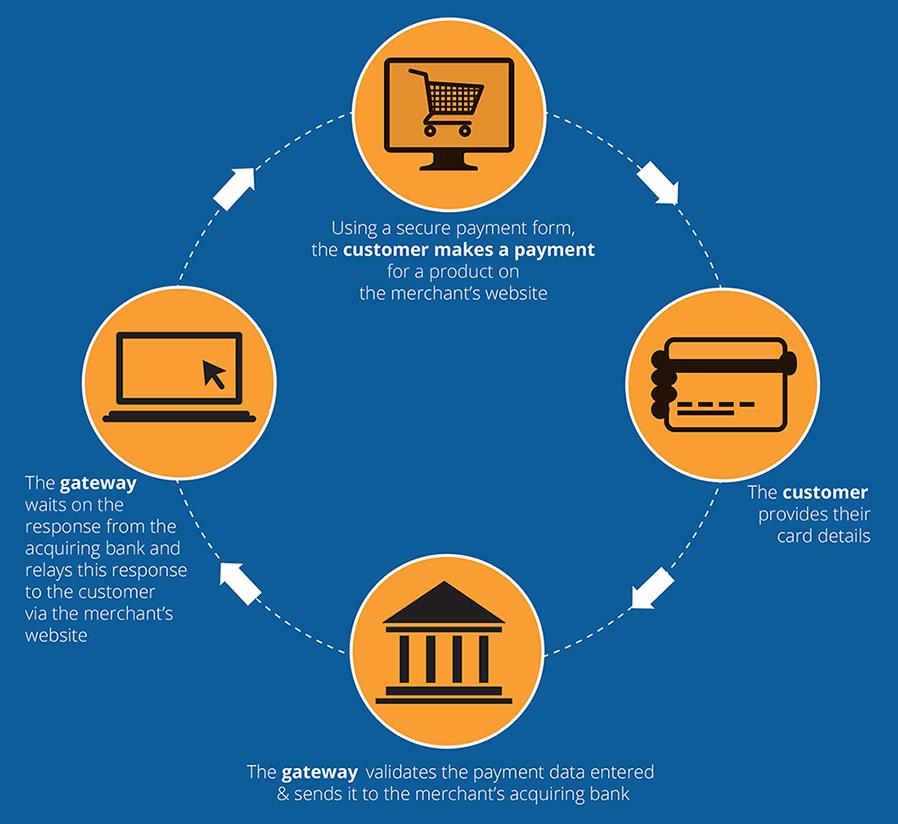 How Gateways Work